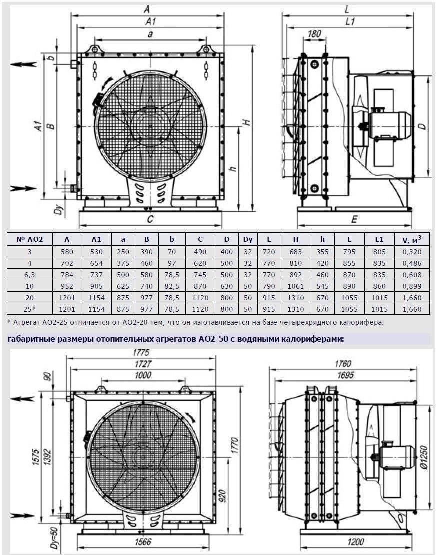 Отопительный агрегат: вентиляционный воздушно-отопительный вариант, газовый воздухонагреватель для отопления, электрические аналоги