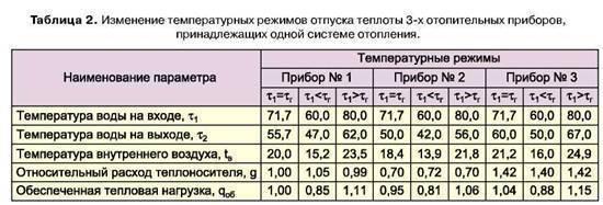 Температура батарей отопления в квартире: норма подачи тепла