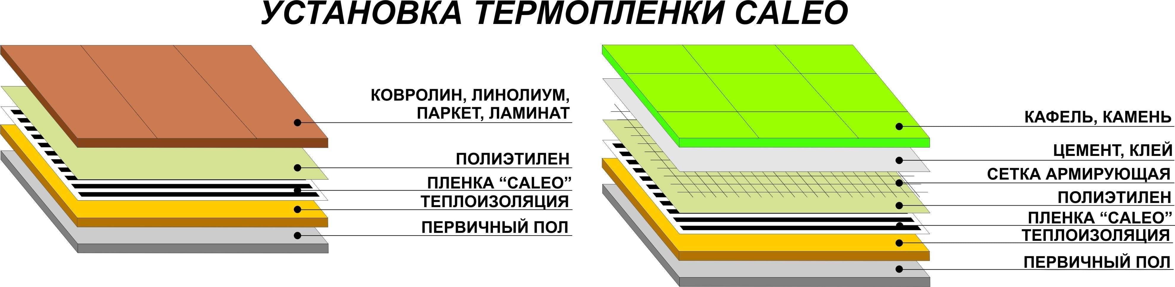Карбоновые полы (инфракрасные): пленочный и стержневой. особенности, виды, укладка
