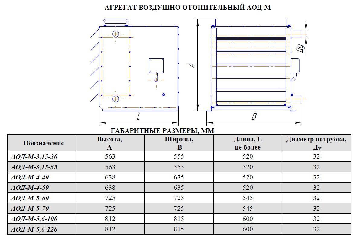 Воздушно-отопительный агрегат: виды, технические характеристики и цены. что собой представляет воздушно-отопительный агрегат?