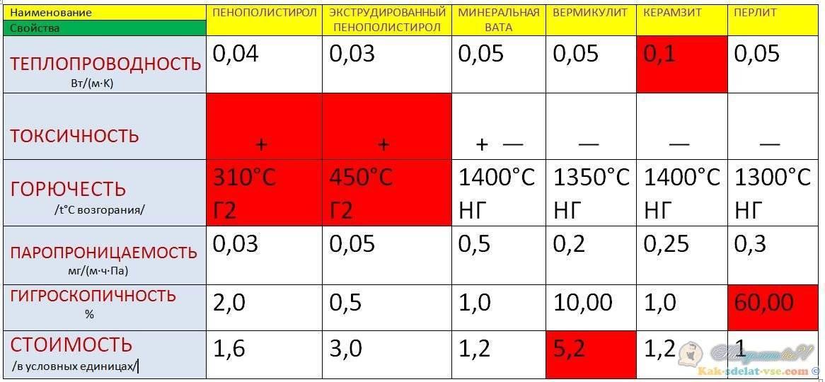 Экструдированный пенополистирол как утеплитель: достоинства и недостатки материала + правила работы с ним