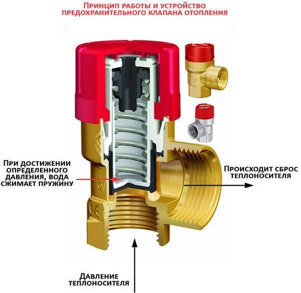 Предохранительный клапан на отопление - какие бывают, как правильно использовать