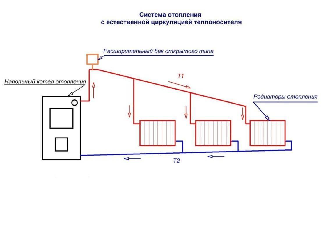 Закрытая система отопления загородного дома: схемы, расчет, заполнение