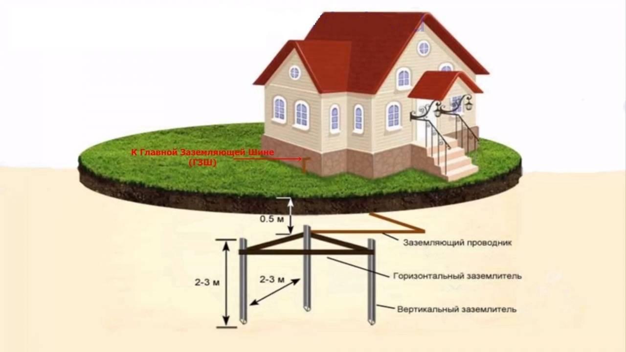 Чтобы жить без пожаров и взрывов: как своими руками провести заземление газового котла в частном доме?