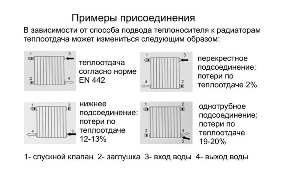 Как подключить радиатор отопления - способы и варианты