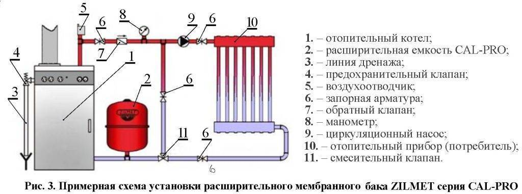 Мембранный расширительный бак: устройство и принцип работы расширителя в системе отопления