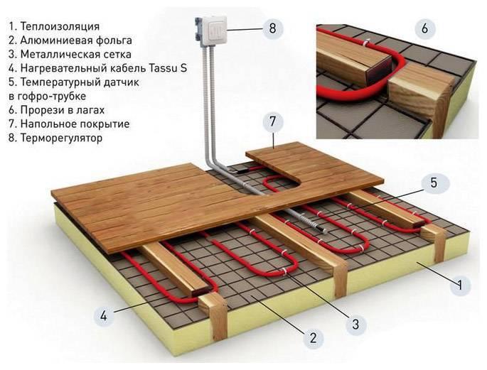 Сделать теплый пол своими руками: пошаговая инструкция, как сделать теплый пол дома
