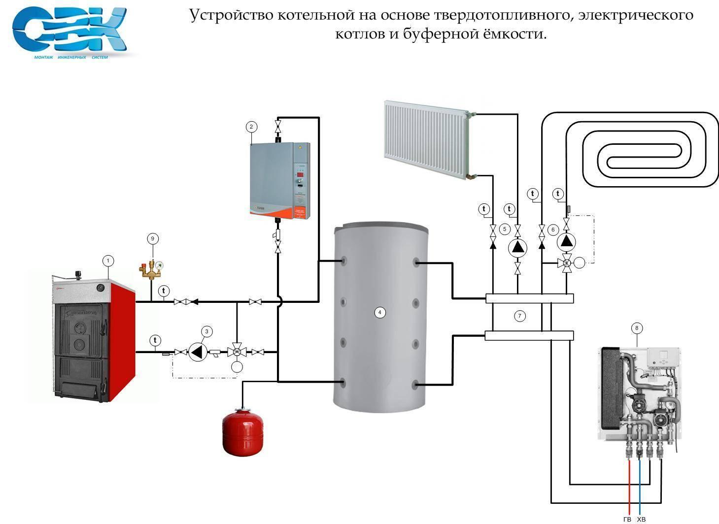 Обвязка электрического котла отопления: схема