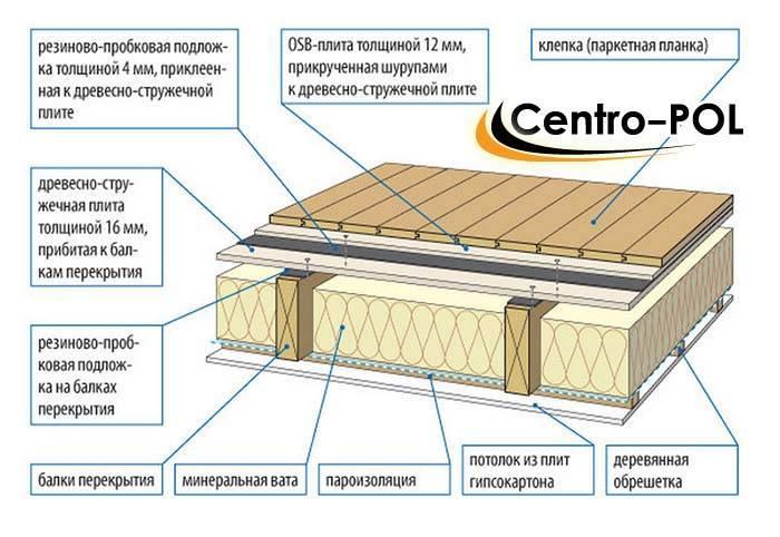 Что самое главное в утеплении дома.это утепление чердачного перекрытия особенно по железнобетонной плите