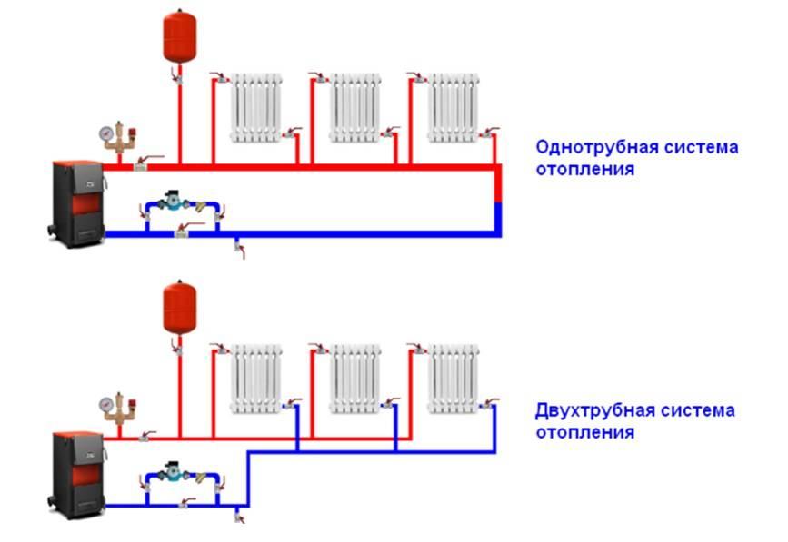 Какая система отопления лучше однотрубная или двухтрубная – различия, преимущества и недостатки