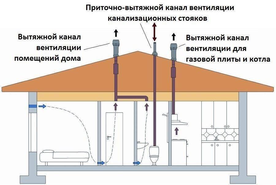 Вентиляция в котельной с газовым котлом как правильно ее сделать