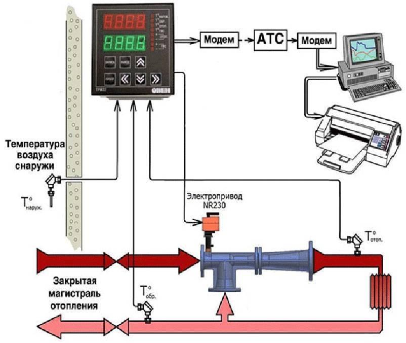 Погодозависимая автоматика для систем отопления: принцип действия и настройка
