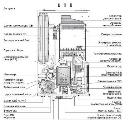 Настенный газовый котел: какой лучше выбрать- рейтинг котлов