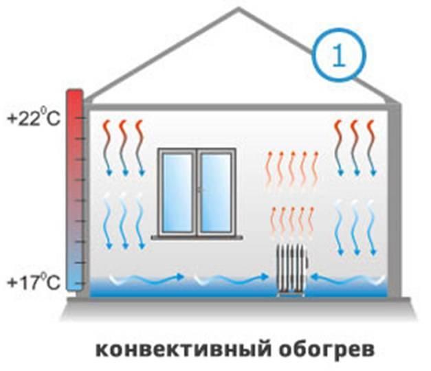 7 способов экономно отопить дом электричеством
