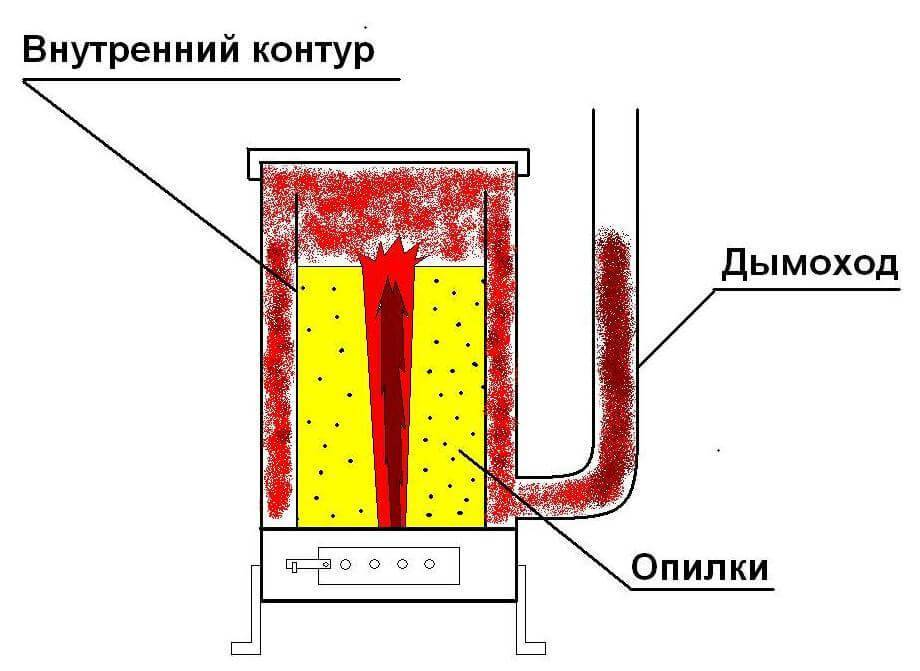 Как сделать печь на опилках длительного горения своими руками – пошаговое руководство