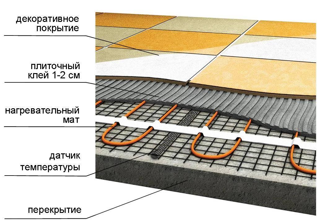 Укладка теплого пола под плитку самостоятельно: пошаговая инструкция
