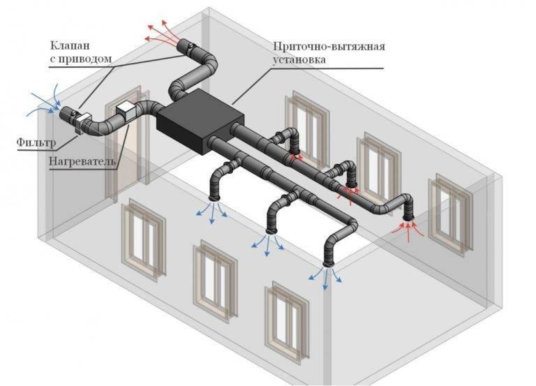 Обустройство вентиляции в комнате