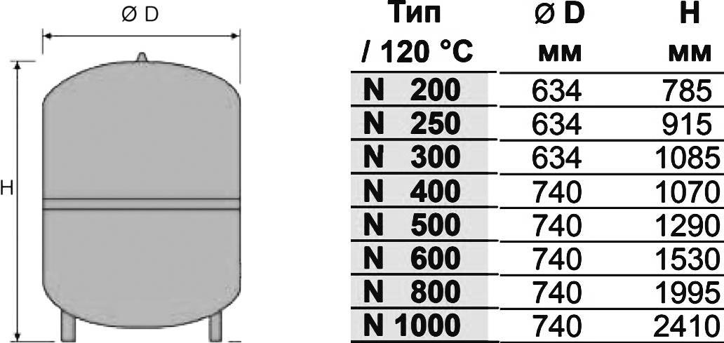 Простой расчет расширительного бака для отопления