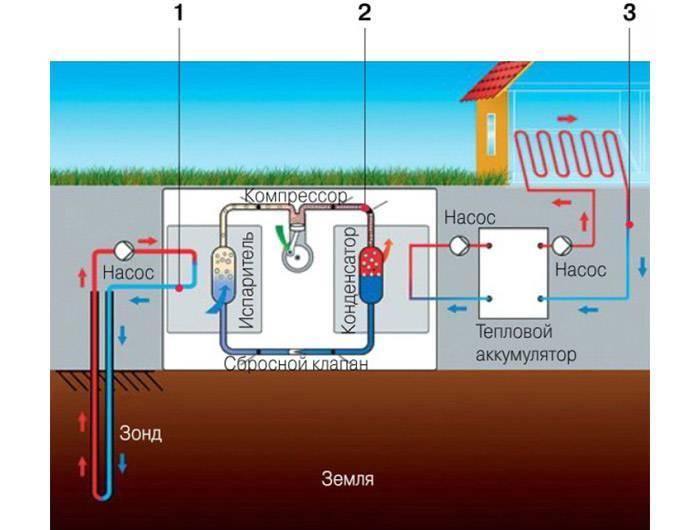 Создание теплового насоса для отопления дома: расчеты, изготовление, монтаж своими руками