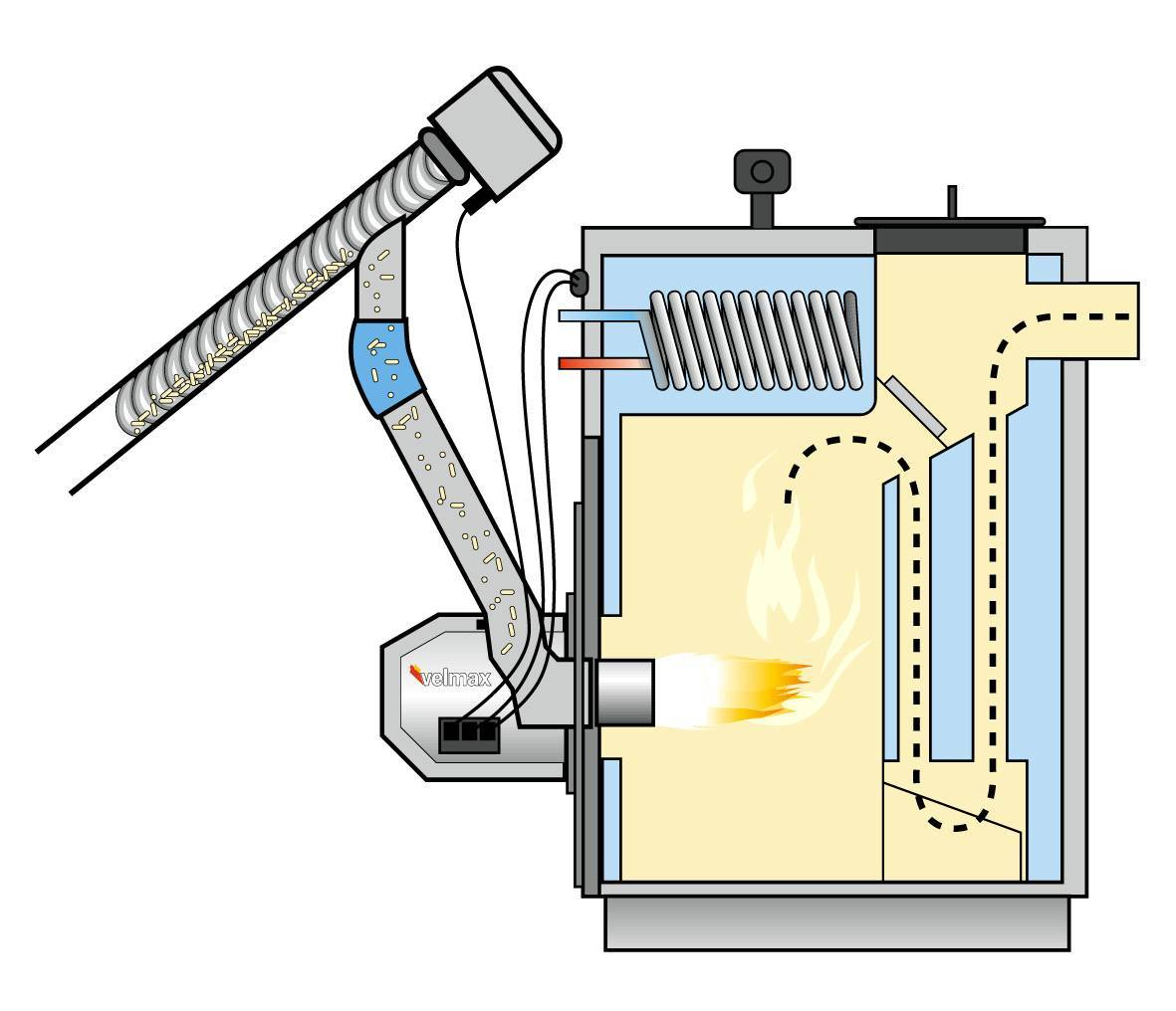 Пеллетная горелка своими руками – принцип работы и рекомендации по изготовлению