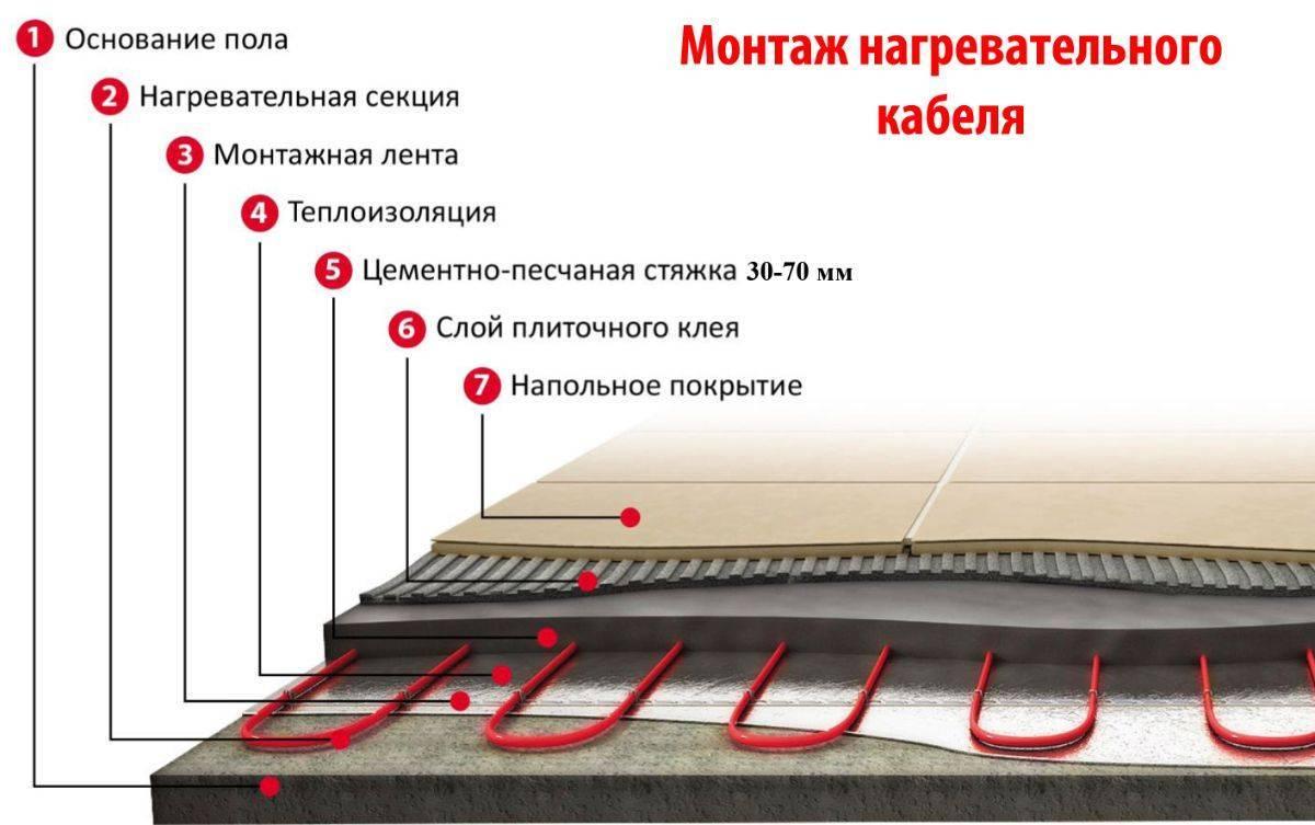Электрический теплый пол в стяжку - подробная инструкция установки