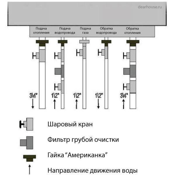 Обвязка котла отопления: разновидности конструкций и тонкости процесса