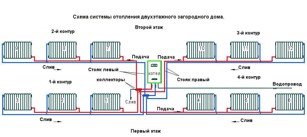 Схема отопления двухэтажного дома с принудительной циркуляцией: двухконтурная, коллекторная