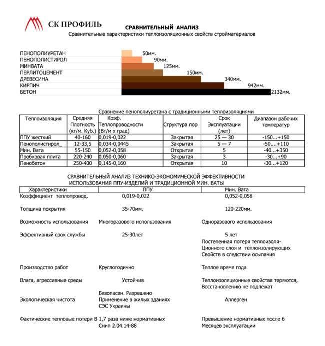 Утеплитель пенополиуретан характеристики, плюсы и минусы + видео