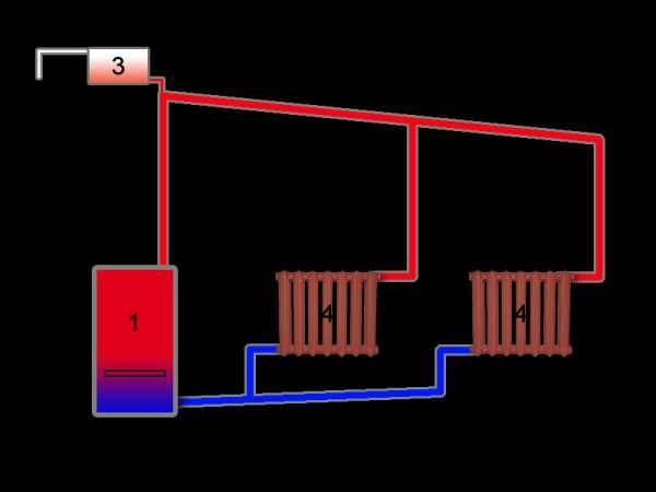 Как сделать печное отопление с водяным контуром – варианты устройства, правила монтажа своими руками