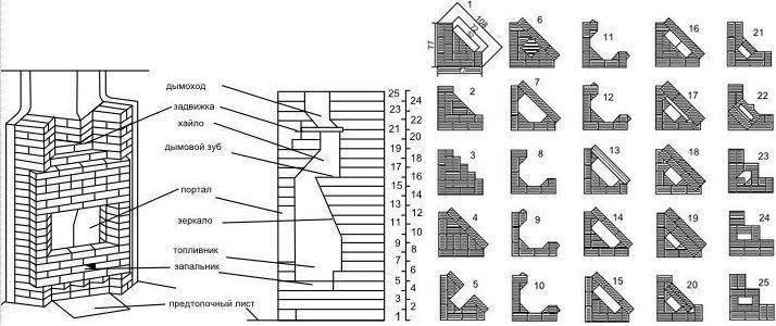 Как построить угловой камин своими руками, простая инструкция для начинающих