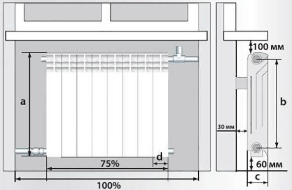 Расстояние от радиатора до стены: видео-инструкция по монтажу своими руками, какое пространство должно быть между стеновой поверхностью и батареей отопления, цена, фото