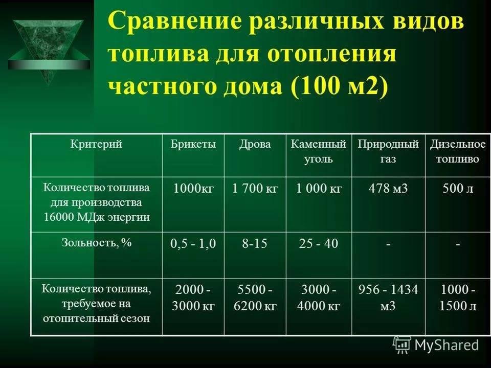 Газовое отопление расход газа газовым котлом