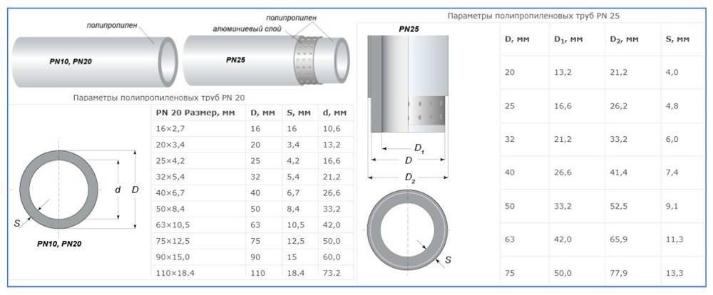 Диаметр полипропиленовых труб: внутренний диаметр пластиковых труб большого диаметра, каких диаметров бывают для водопровода