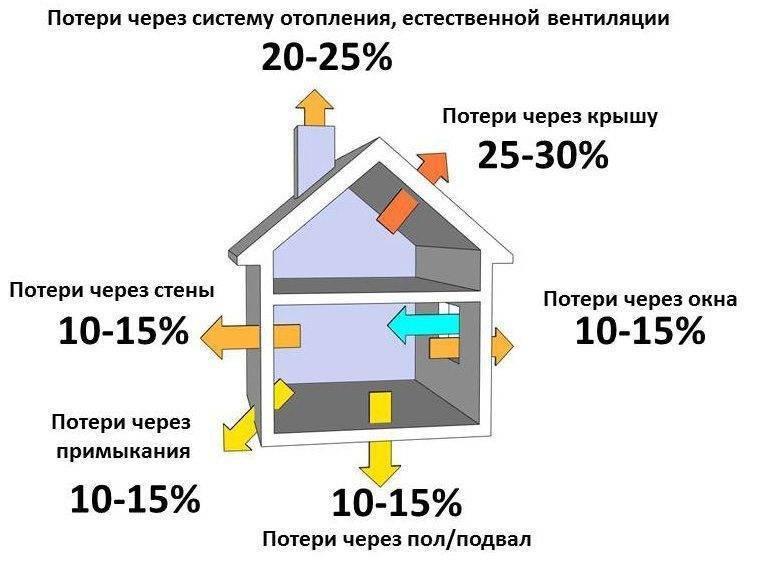 Автономное индивиуальное газовое отопление частного загородного дома