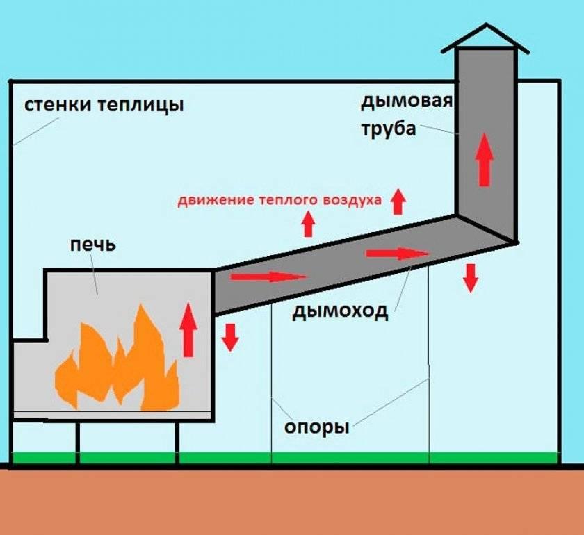 Отопление теплицы своими руками