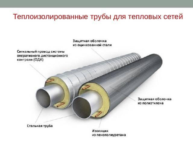 Теплоизоляция труб отопления в квартире, на улице, в земле