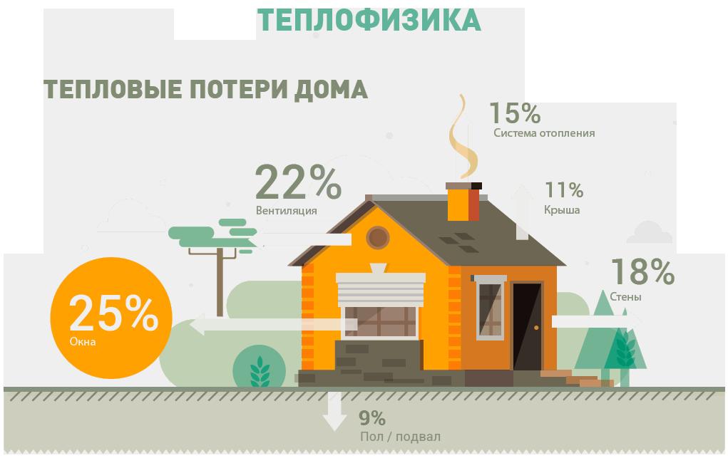 Какие у вас будут расходы на отопление дома?