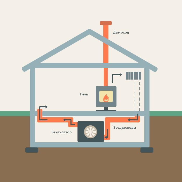 Дровяное отопление загородного дома - всё об отоплении и кондиционировании