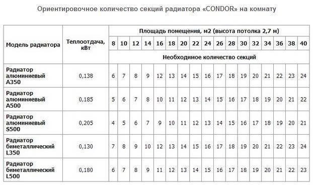 Калькулятор расчета секций радиатора по площади помещения
