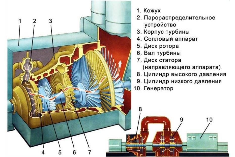 Принцип работы твердотопливного котла отопления: устройство, как работает котел длительного горения на твердом топливе, принцип действия