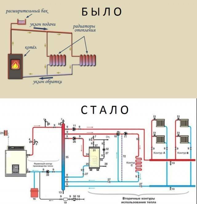 Расчет гравитационной системы отопления - система отопления