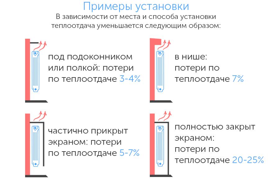 На каком расстоянии от пола устанавливают радиаторы отопления