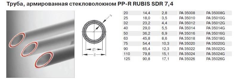 Полипропиленовые трубы: таблица размеров в дюймах и мм