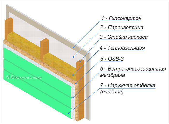 Толщина стен в каркасном доме для постоянного проживания, толщина утеплителя, конструкция, фото