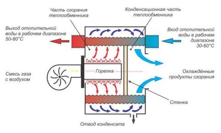 Конденсационный котел: газовые котлы для отопления, принцип работы, что значит, чем отличается отопительный конденсационный котел, как работает