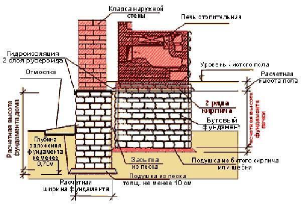 Фундамент под печь в бане: как сделать основание и его залить