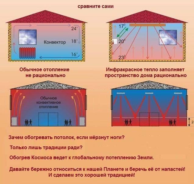 Инфракрасное потолочное отопление загородного дома, отзывы, цена. инфракрасные панели, нагреватели пленка - система отопления