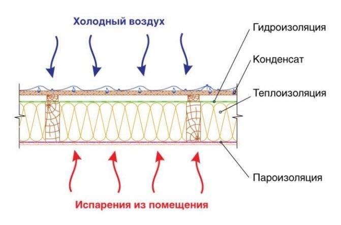 Что лучше пароизоляция или гидропароизоляция. чем отличается гидроизоляция от пароизоляции. паропроницаемость как основной показатель