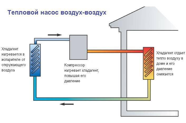 Тепловой насос для отопления дома своими руками из холодильника - принцип действия