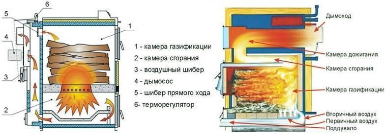 Как сделать пиролизные котлы своими руками